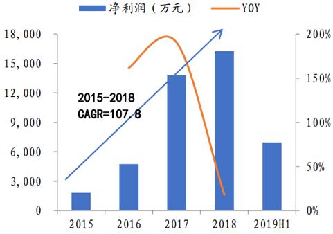 """国泰君安:2020,消费行业的""""小龙头时代"""""""