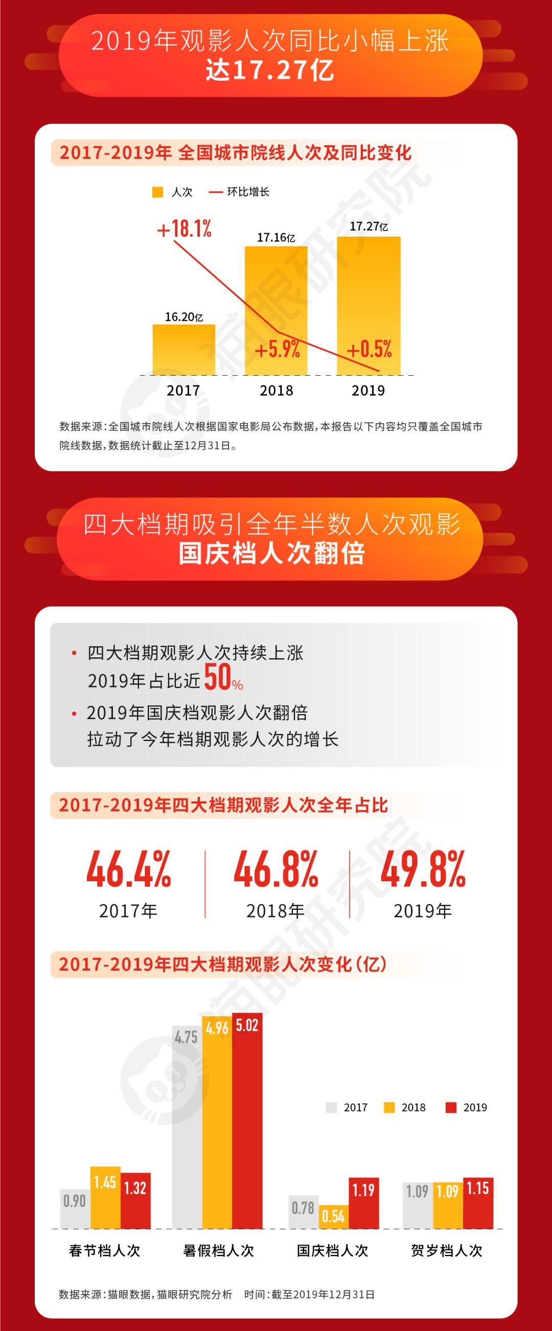 """42.66亿元年度票房背后,中国电影进入结构化增长时代"""""""