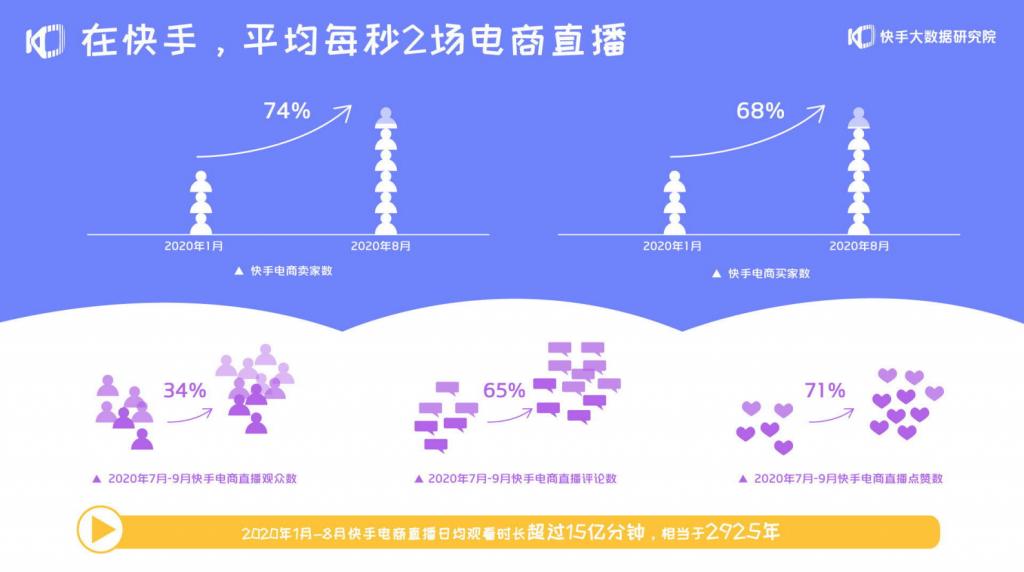 拥抱更多可能 - 2020快手电商生态报告