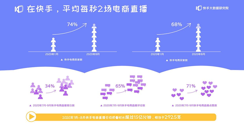 拥抱更多可能 – 2020快手电商生态报告