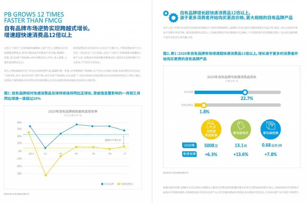达曼&凯度-2021年中国自有品牌行业发展白皮书