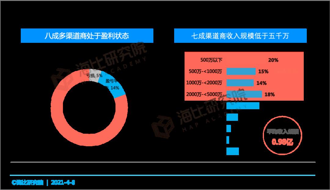 SaaS等渠道商经营状况与客户发展情况分析:新渠道如何抢占五新生态