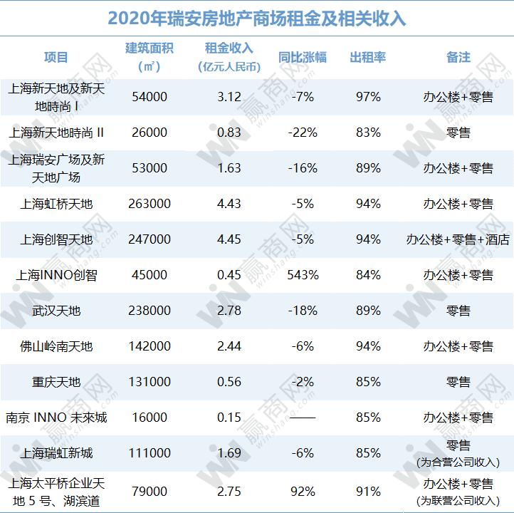 万达、华润、龙湖...2020租金收入:有的悄悄惊艳所有人