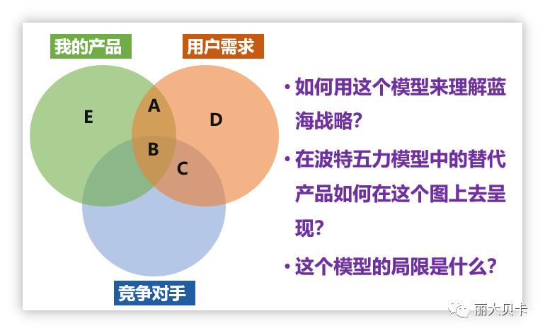 """一文讲透""""差异化"""":建立视觉化模型,形成深入洞察"""