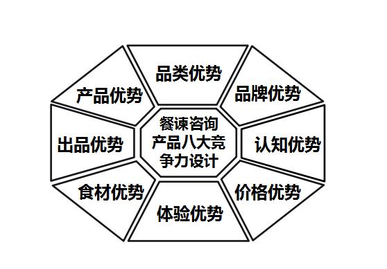"""餐饮产品营销怎么""""玩""""?有四个关键和八大方式"""