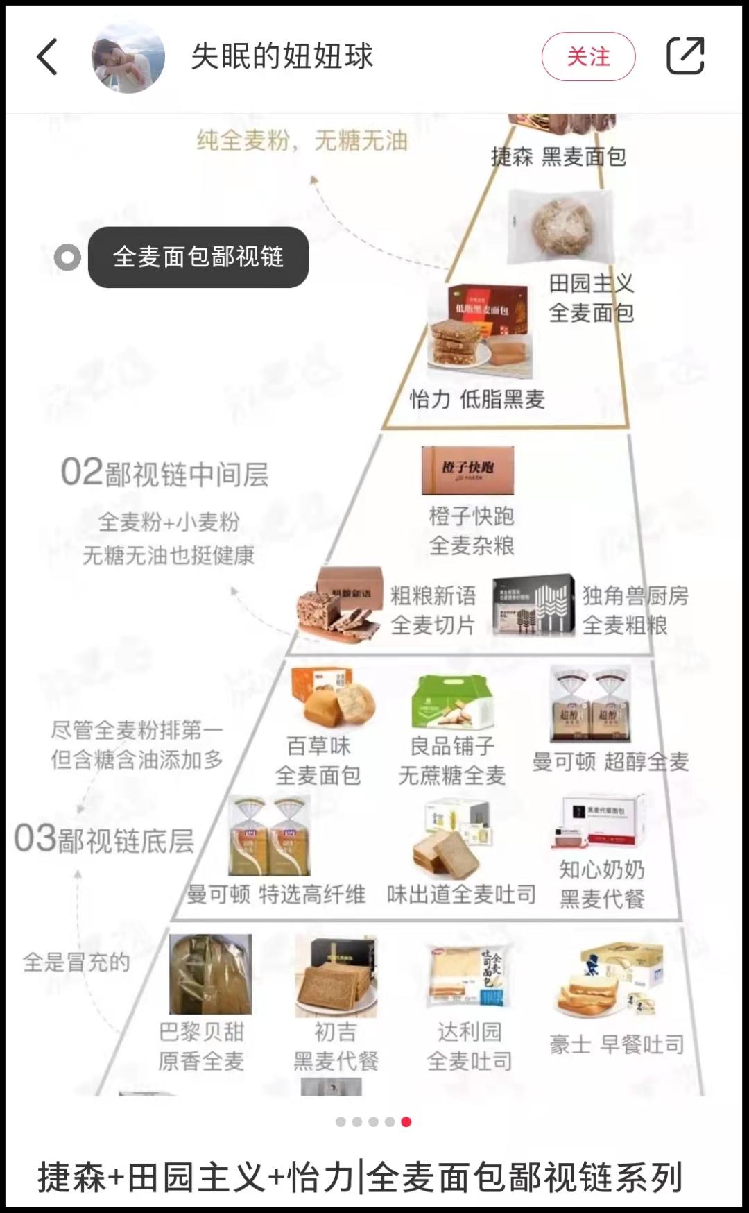 年轻一代捧红2400亿烘焙市场,全麦面包凭什么脱颖而出